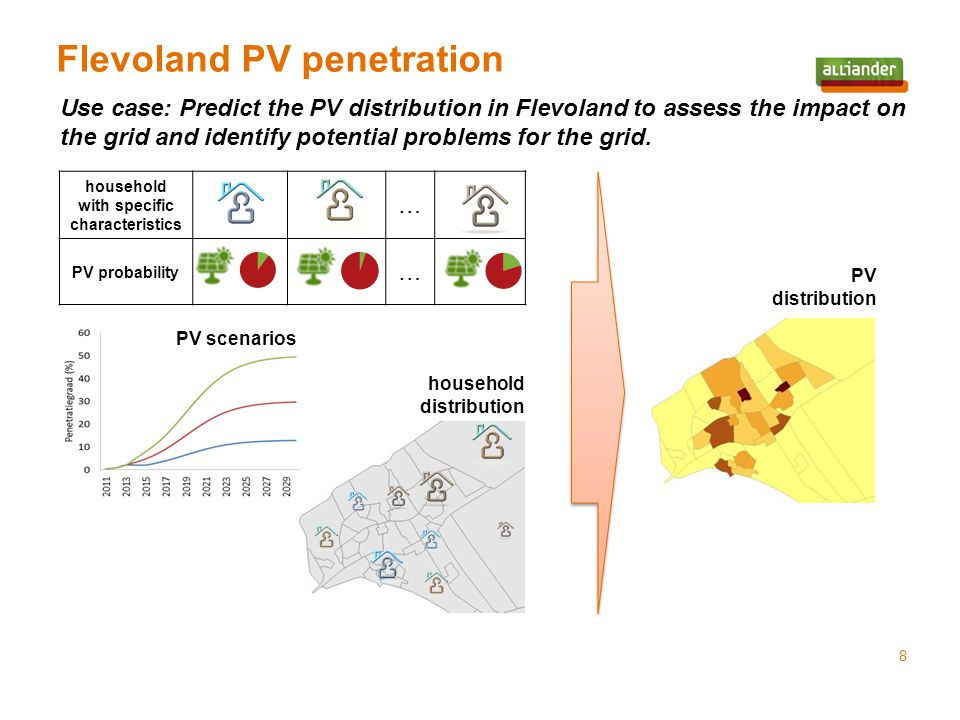 household with specific characteristics … PV probability … Flevoland PV penetration 8 Use case: Predict the PV distribution in Flevoland to assess the impact on the grid and identify potential problems for the grid.