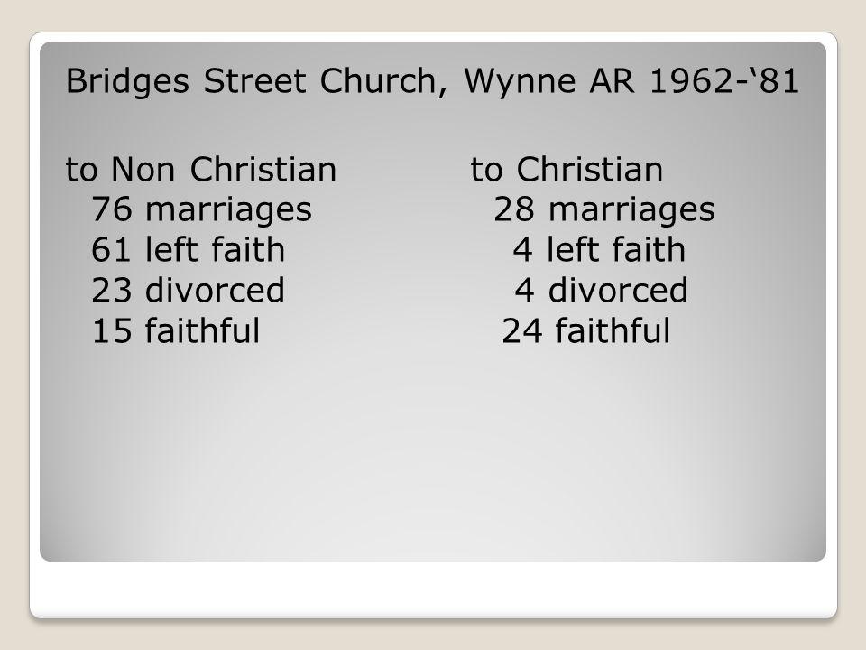 Bridges Street Church, Wynne AR 1962-'81 to Non Christian to Christian 76 marriages 28 marriages 61 left faith 4 left faith 23 divorced 4 divorced 15 faithful 24 faithful