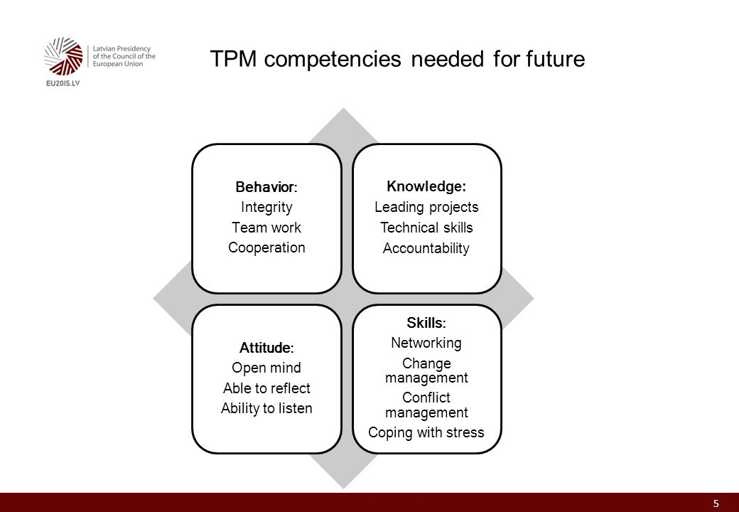 TPM competencies needed for future 5 Behavior: Integrity Team work Cooperation Knowledge: Leading projects Technical skills Accountability Attitude: Open mind Able to reflect Ability to listen Skills: Networking Change management Conflict management Coping with stress