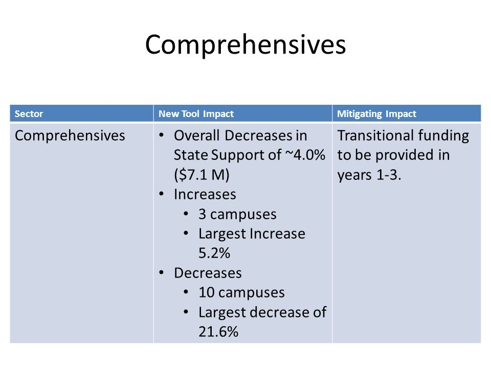 Comprehensives SectorNew Tool ImpactMitigating Impact Comprehensives Overall Decreases in State Support of ~4.0% ($7.1 M) Increases 3 campuses Largest Increase 5.2% Decreases 10 campuses Largest decrease of 21.6% Transitional funding to be provided in years 1-3.