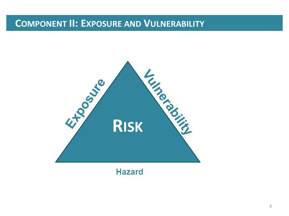 8 C OMPONENT II: E XPOSURE AND V ULNERABILITY R ISK Exposure Vulnerability Hazard