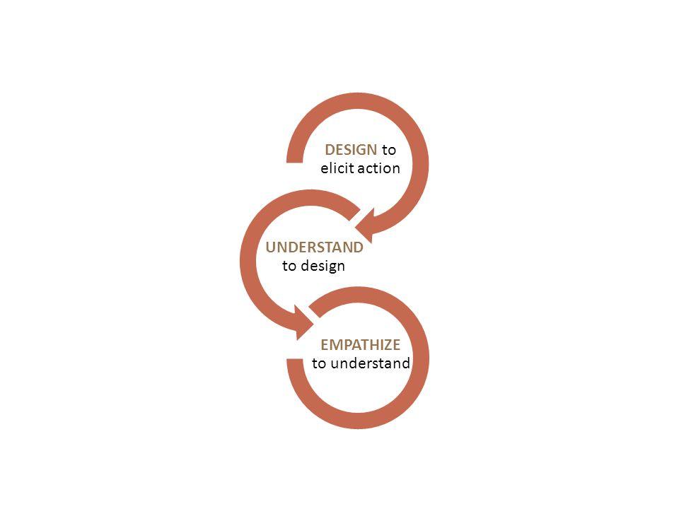 DESIGN to elicit action UNDERSTAND to design EMPATHIZE to understand