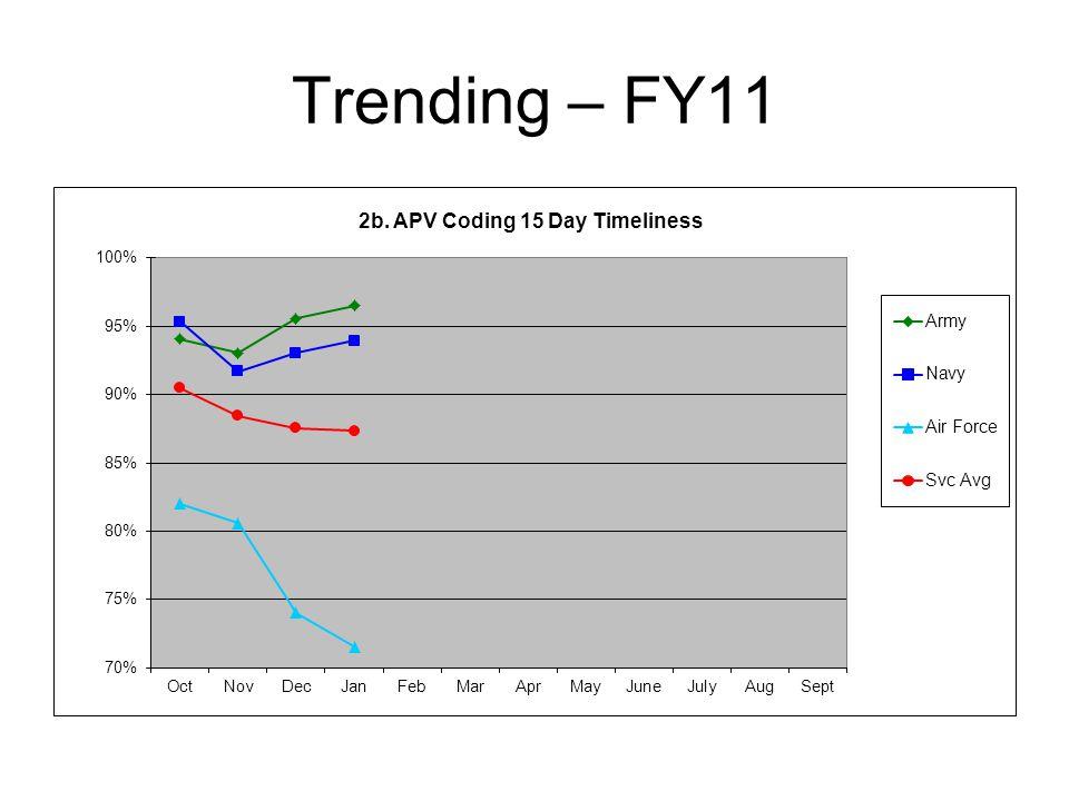Trending – FY11