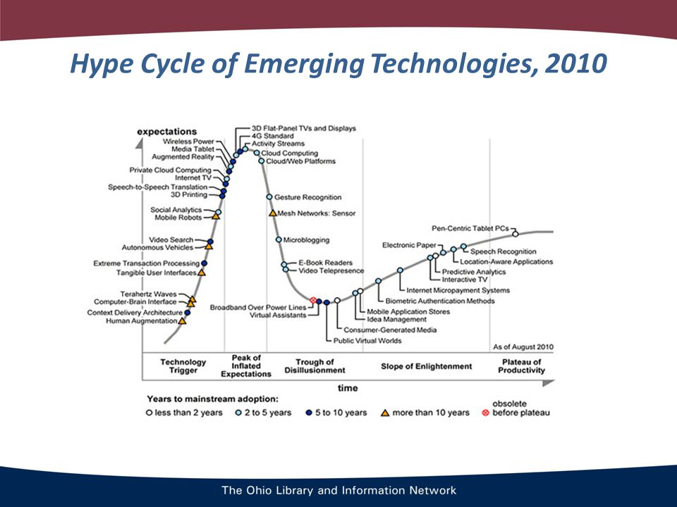 Hype Cycle of Emerging Technologies, 2010