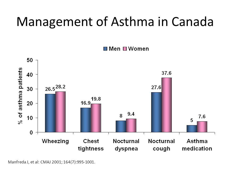 Management of Asthma in Canada Manfreda J, et al: CMAJ 2001; 164(7):995-1001.