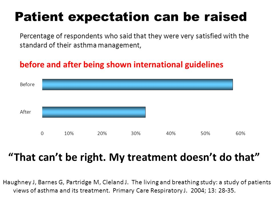 Patient expectation can be raised That can't be right.