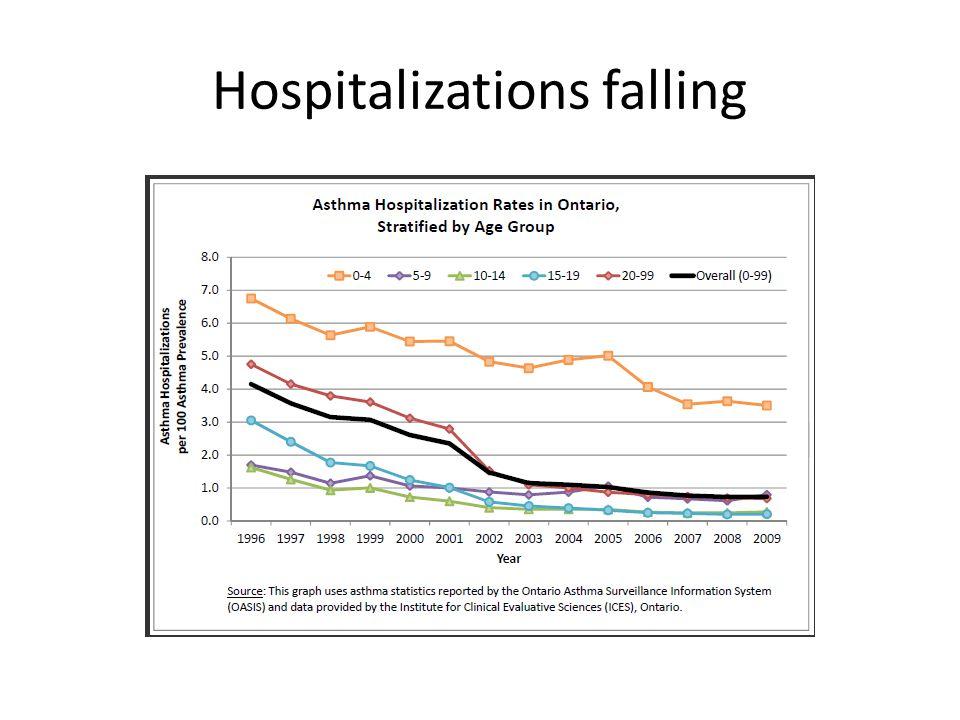 Hospitalizations falling