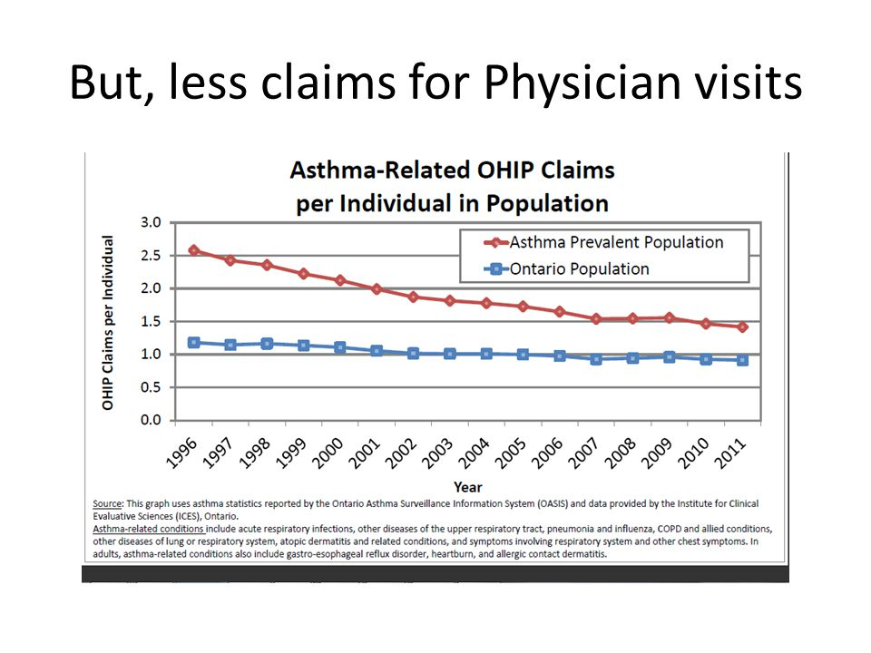 But, less claims for Physician visits