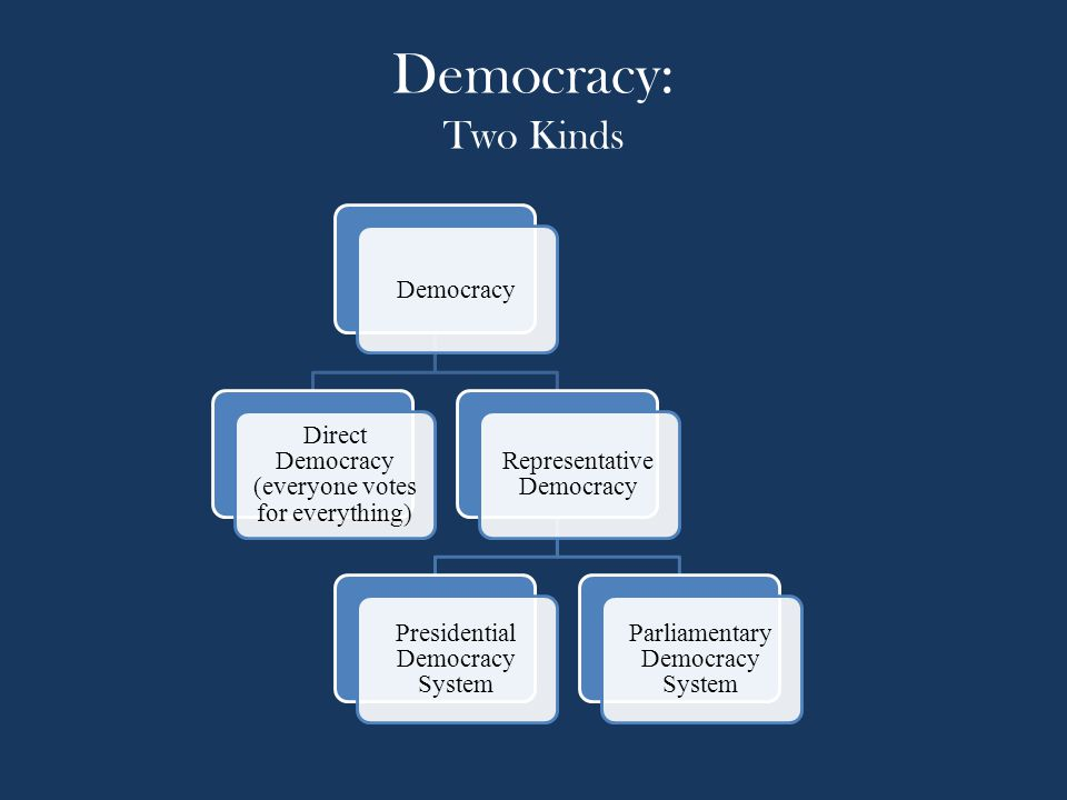 Democracy: Two Kinds Democracy Direct Democracy (everyone votes for everything) Representative Democracy Presidential Democracy System Parliamentary D