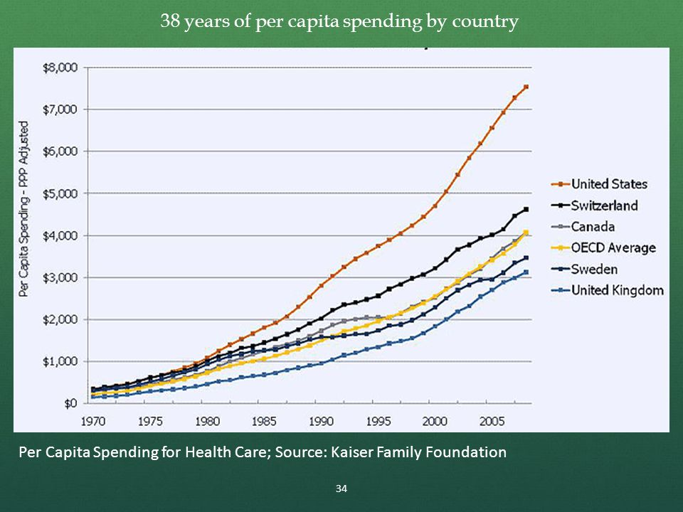 Per Capita Spending for Health Care; Source: Kaiser Family Foundation 34 38 years of per capita spending by country