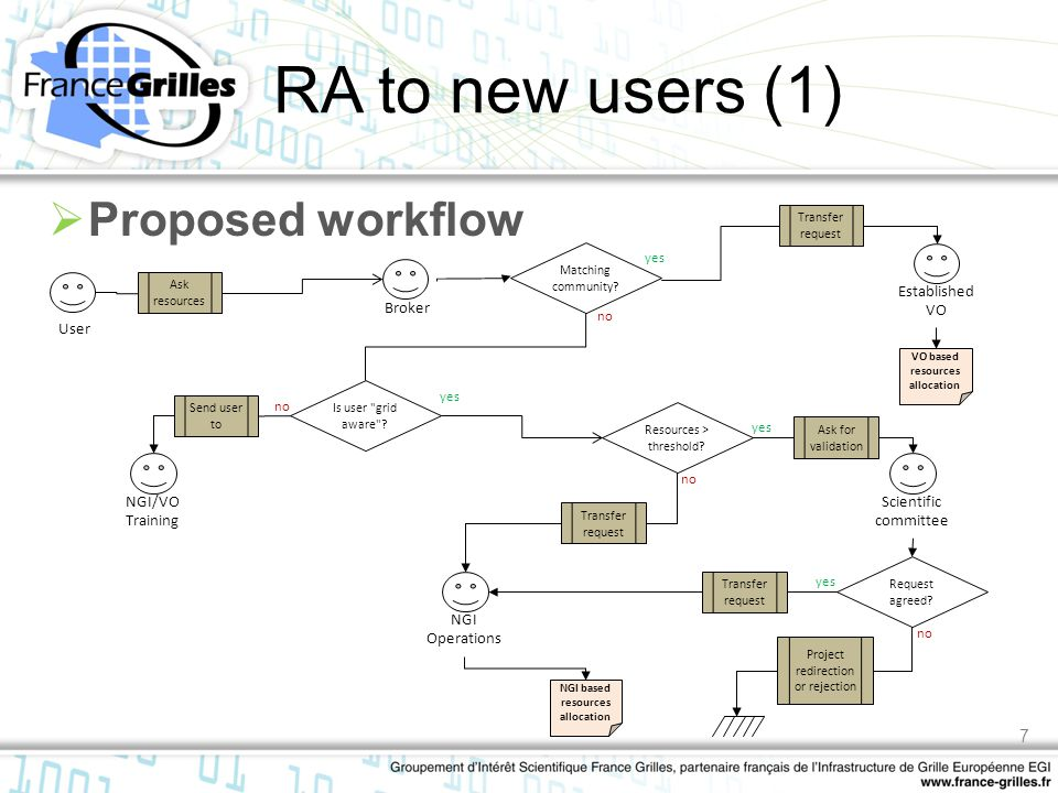 RA to new users (1)  Proposed workflow User Broker Scientific committee Established VO NGI Operations NGI/VO Training Ask resources Matching communit