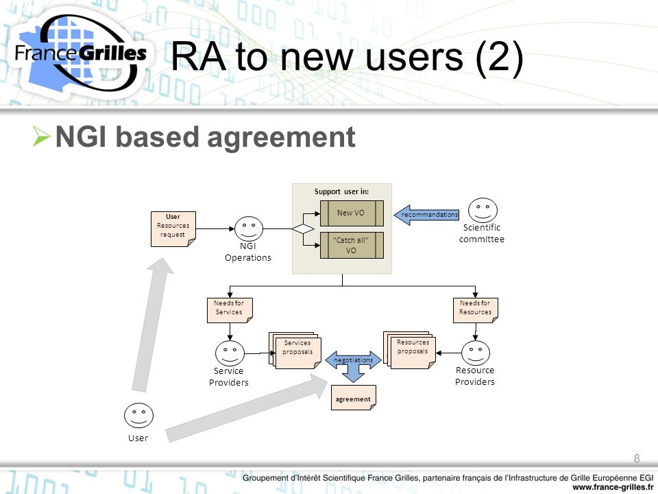 RA to new users (2)  NGI based agreement Support user in: NGI Operations Resource Providers Site based support agreements Resources proposals Scienti