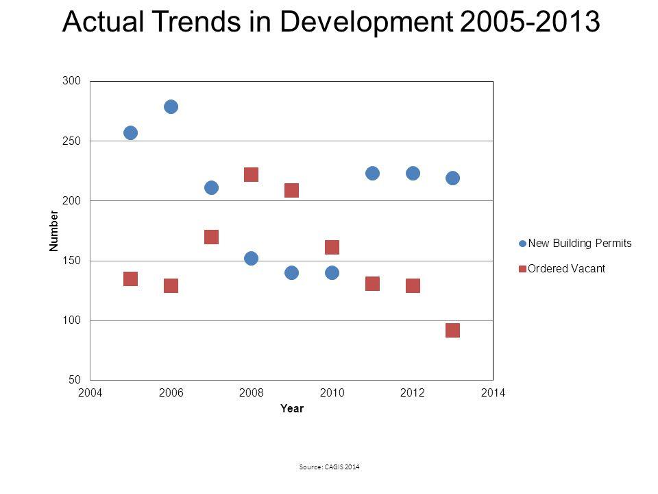 Source: CAGIS 2014 Actual Trends in Development 2005-2013