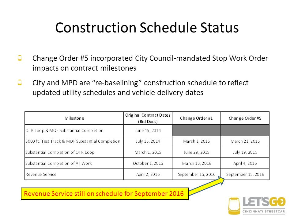 Construction Schedule Status Change Order #5 incorporated City Council-mandated Stop Work Order impacts on contract milestones City and MPD are re-baselining construction schedule to reflect updated utility schedules and vehicle delivery dates Revenue Service still on schedule for September 2016