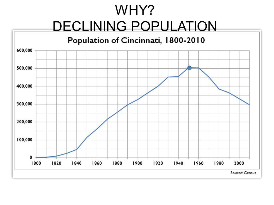 WHY DECLINING POPULATION