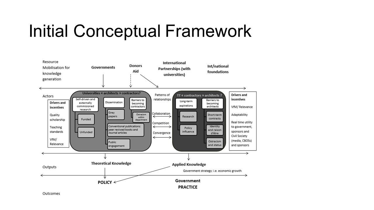 Initial Conceptual Framework