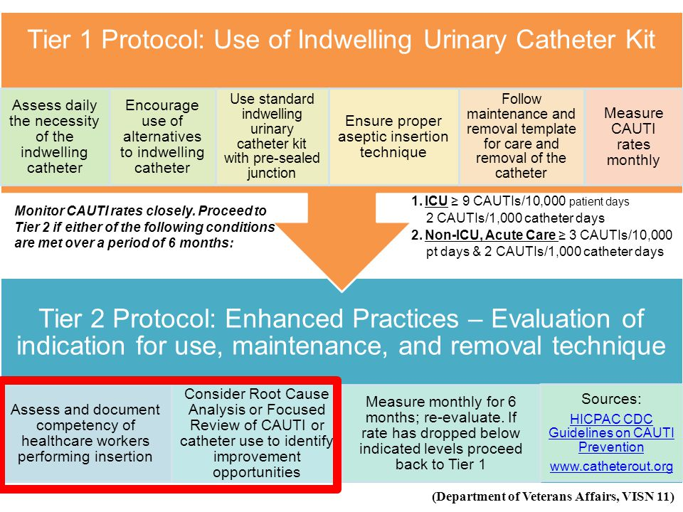 Tier 2 Protocol: Enhanced Practices – Evaluation of indication for use, maintenance, and removal technique Assess and document competency of healthcar