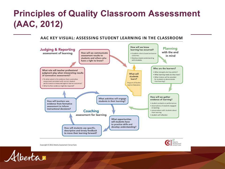 Principles of Quality Classroom Assessment (AAC, 2012)