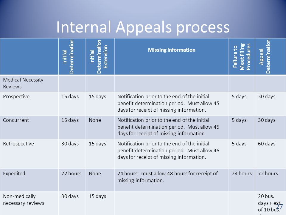 Internal Appeals process Initial Determination Initial Determination Extension Missing Information Failure to Meet Filing Procedures Appeal Determination Medical Necessity Reviews Prospective15 days Notification prior to the end of the initial benefit determination period.