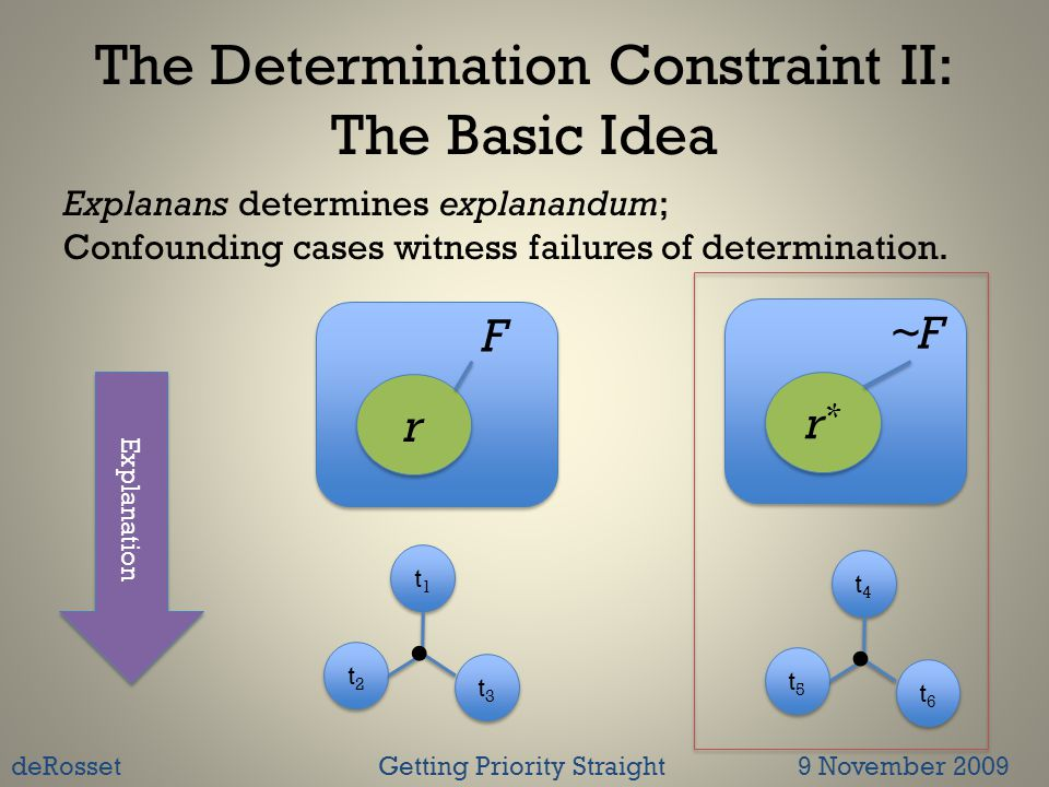 The Determination Constraint II: The Basic Idea Explanans determines explanandum; Confounding cases witness failures of determination.