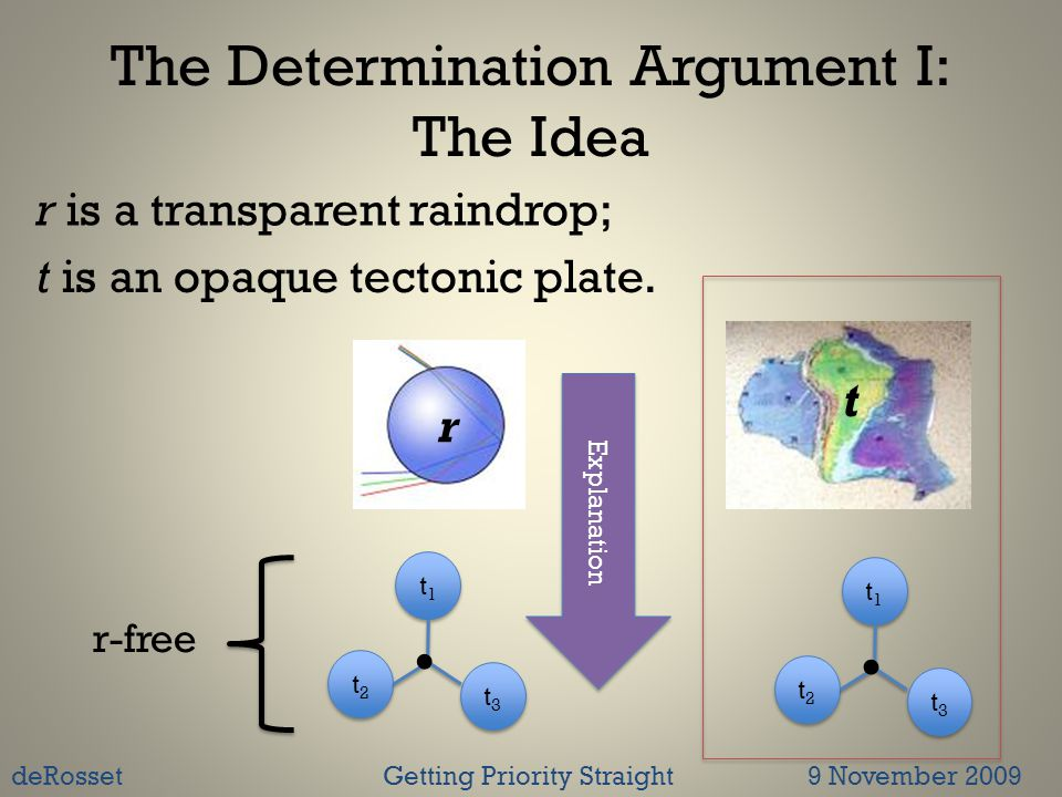 The Determination Argument I: The Idea t1t1 t1t1 t3t3 t3t3 t2t2 t2t2  t1t1 t1t1 t3t3 t3t3 t2t2 t2t2  Explanation r r-free r is a transparent raindrop; t deRossetGetting Priority Straight 9 November 2009 t is an opaque tectonic plate.