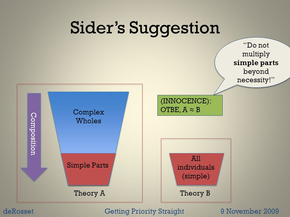 Sider's Suggestion (INNOCENCE): OTBE, A ≈ B Do not multiply simple parts beyond necessity! All individuals (simple) Theory B All Individuals (= Fundamental Individuals) Simple Parts Composition Complex Wholes Theory A deRossetGetting Priority Straight 9 November 2009