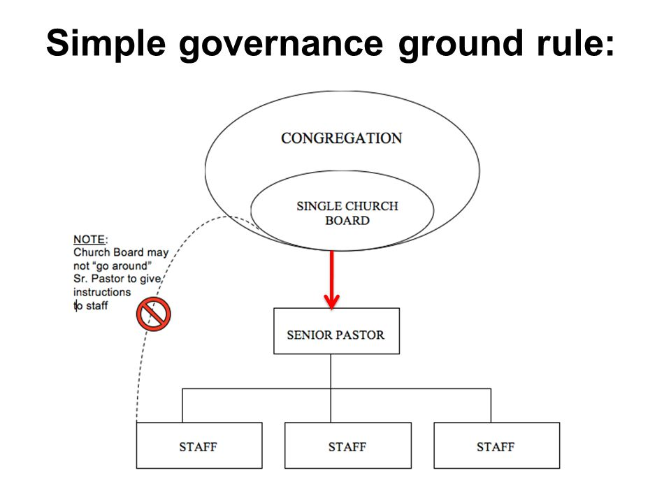 Simple governance ground rule: