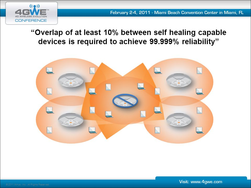 Overlap of at least 10% between self healing capable devices is required to achieve 99.999% reliability © 2011 Xirrus, Inc.