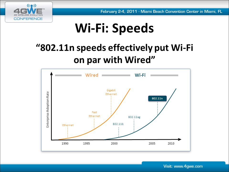 Wi-Fi: Critical Success Factors - Applied 3,000+ Software Developers in a conference hall for 5 days getting trained and using new tools from the world's largest software company using a Wi-Fi network instead of a Wired network….