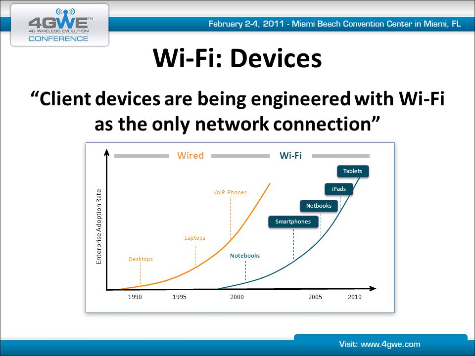 Wi-Fi: Applications Applications are mobilizing and will increasingly be accessed in-building over Wi-Fi 1990 1995 2000 2005 2010 Enterprise Adoption Rate Wired Wi-Fi Mainframe Data-centric Client / Server Data, Voice & Video Client / Server Data & Voice over Wi-Fi Data, Voice & Video over Wi-Fi Data over Wi-Fi Cloud-based Data, Voice & Video