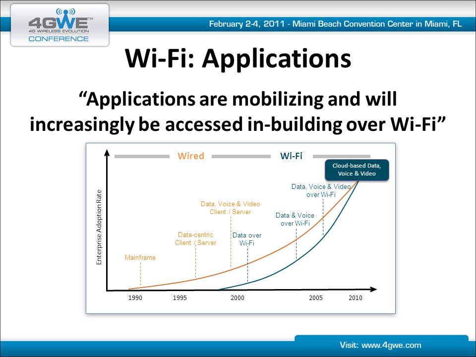 More devices… More content… More demand… Organizations that implement using these Critical Success Factors: Deliver performance Deliver capacity Deliver reliability Achieve Utility-grade Wi-Fi Wi-Fi: Conclusion DistributedIntelligence RadioDensity Reliability SpectrumUtilization Authentication + Encryption