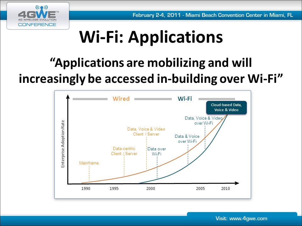 Wi-Fi: Critical Success Factors DistributedIntelligence RadioDensity Reliability SpectrumUtilization Authentication + Encryption