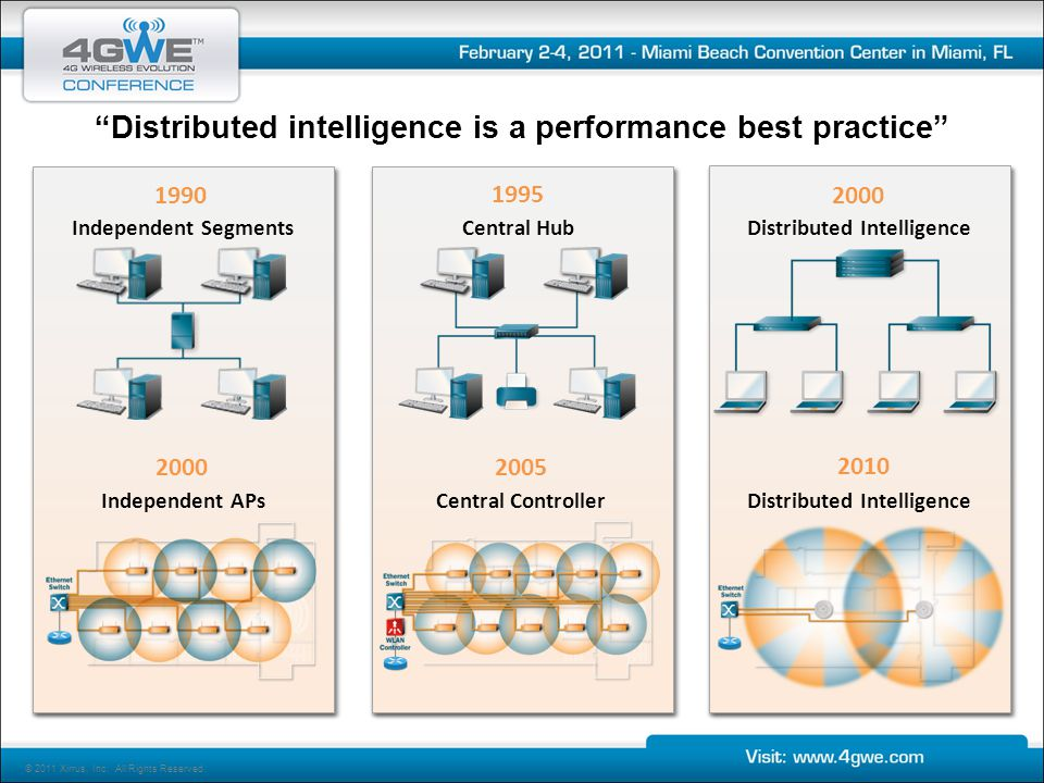 Distributed intelligence is a performance best practice © 2011 Xirrus, Inc. All Rights Reserved.