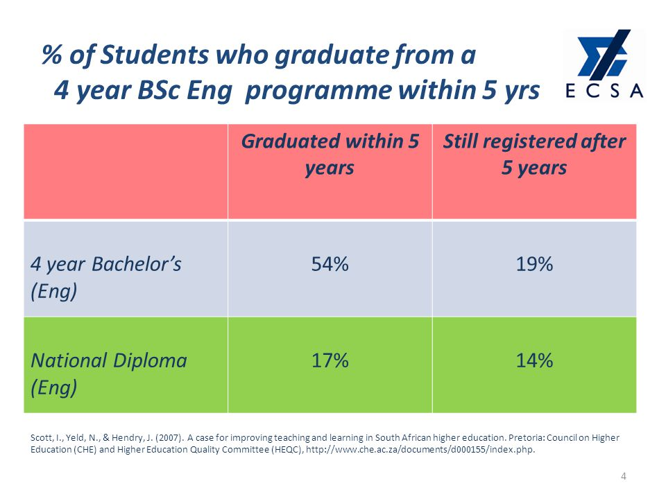% of Students who graduate from a 4 year BSc Eng programme within 5 yrs 4 Graduated within 5 years Still registered after 5 years 4 year Bachelor's (Eng) 54%19% National Diploma (Eng) 17%14% Scott, I., Yeld, N., & Hendry, J.