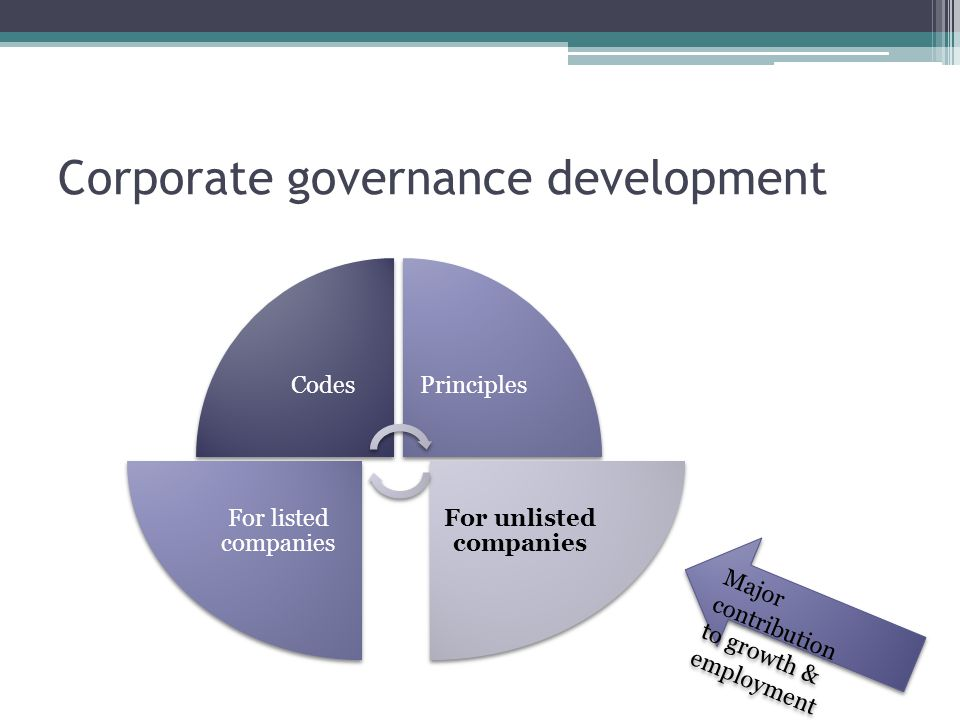 Applicability of CG principles Listed vs unlisted companies.
