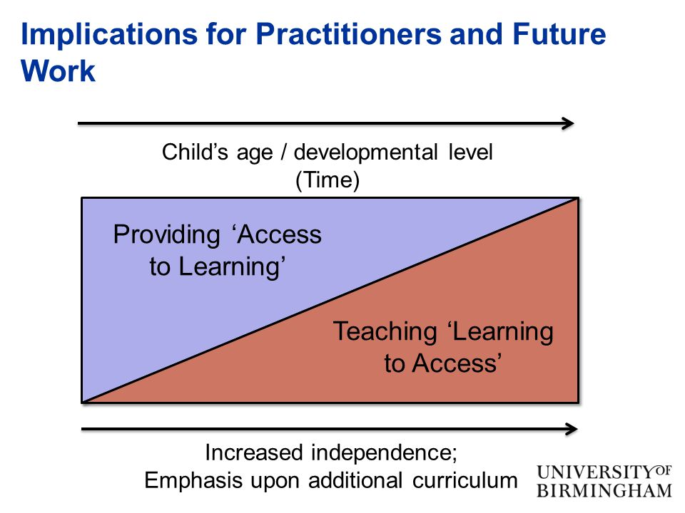 Implications for Practitioners and Future Work Child's age / developmental level (Time) Providing 'Access to Learning' Teaching 'Learning to Access' Increased independence; Emphasis upon additional curriculum