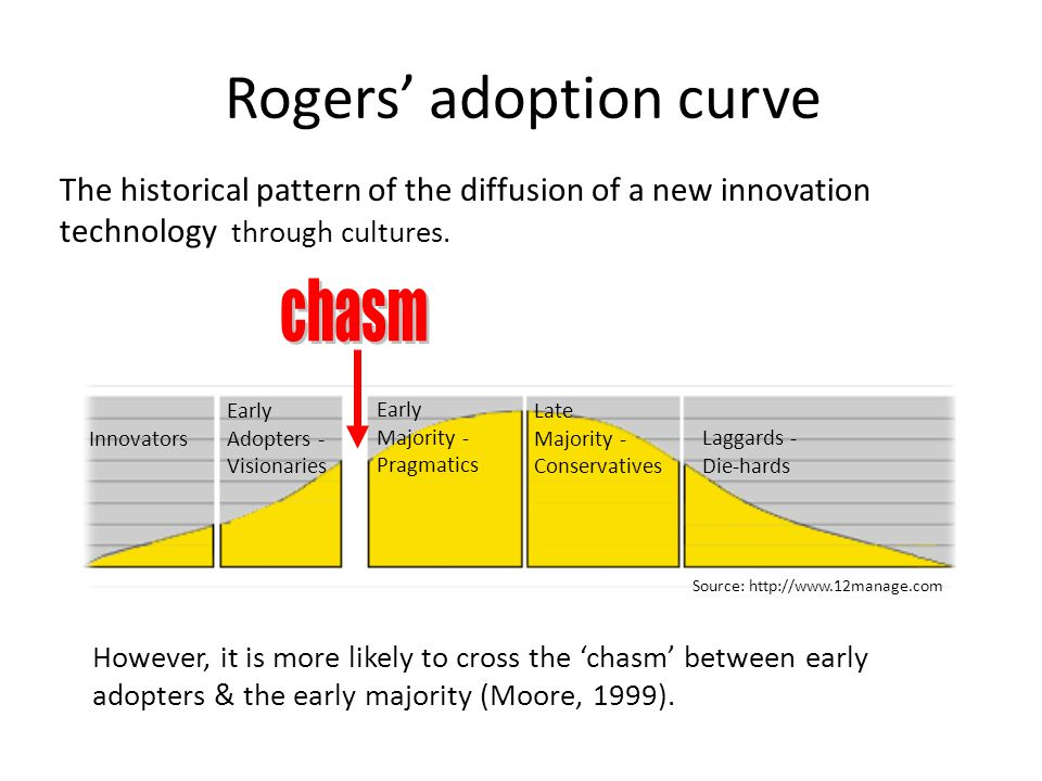 Rogers' adoption curve Innovators Early Adopters - Visionaries Early Majority - Pragmatics Late Majority - Conservatives Laggards - Die-hards Source: