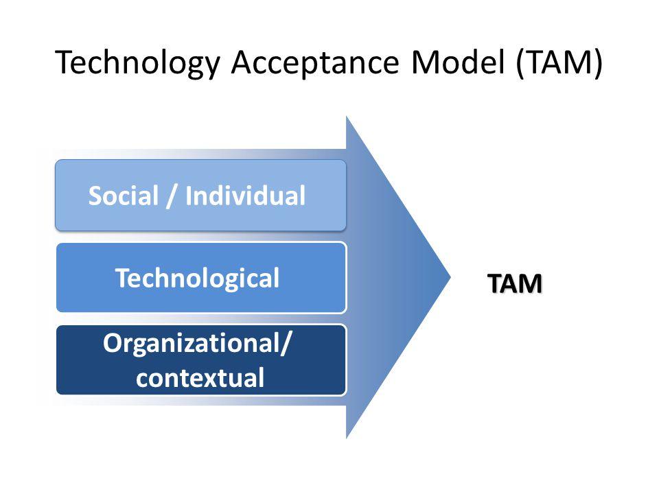 Technology Acceptance Model (TAM) Social / Individual Technological Organizational/ contextual TAM