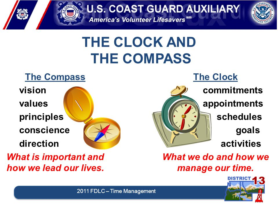 THE CLOCK AND THE COMPASS The Clock commitments appointments schedules goals activities What we do and how we manage our time.