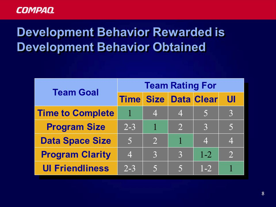 8 Development Behavior Rewarded is Development Behavior Obtained Time to Complete Program Size Data Space Size Program Clarity UI Friendliness 14453 2-31235 52144 4331-22 2-3551-21 TimeSizeDataClearUI Team Goal Team Rating For