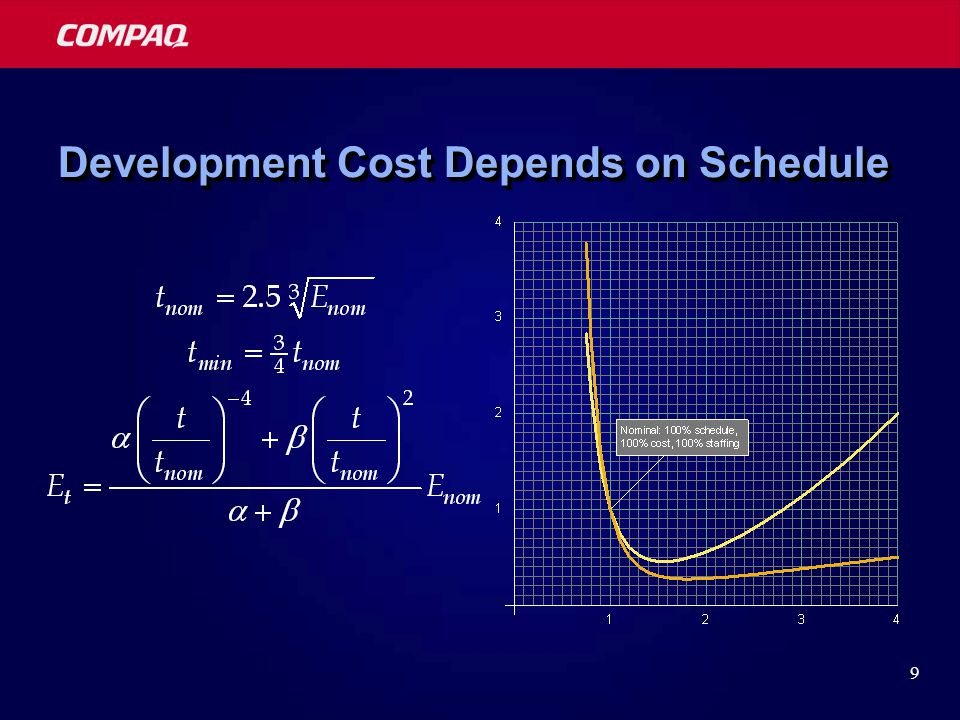 9 Development Cost Depends on Schedule