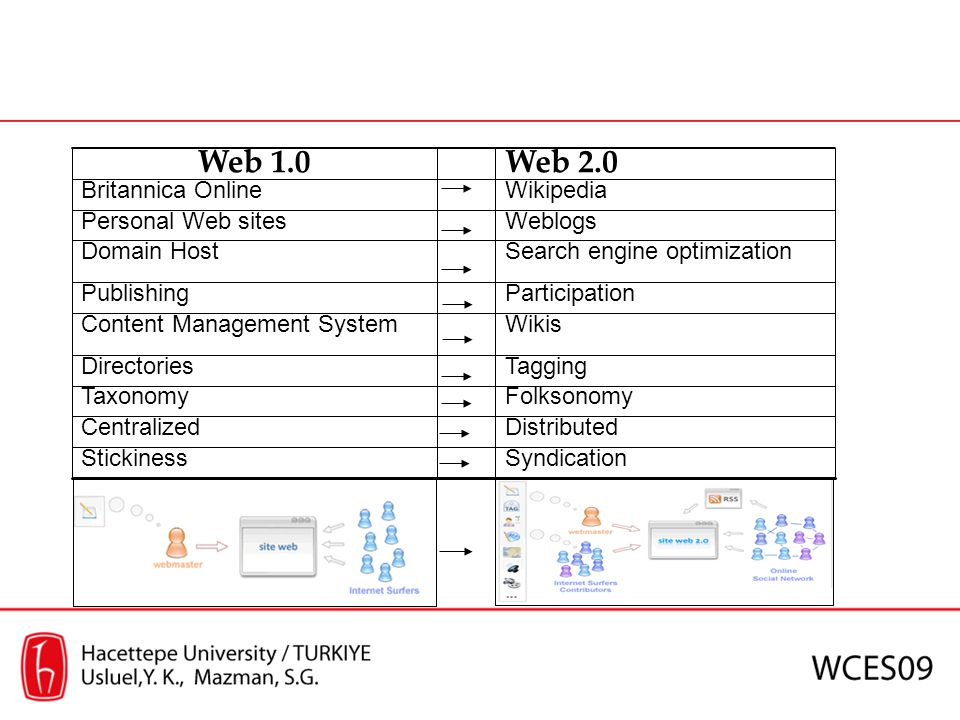 Web 2.0 Tools in Distance Education To fulfill the shortages of Web 1.0, To provide more effective interaction and collaboration, Investigation has been started in education, for the ways of using; Blogs Wikis Podcasts Social networks