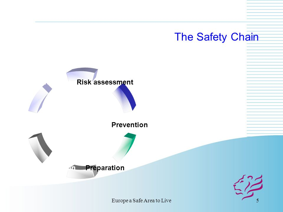 Europe a Safe Area to Live5 The Safety Chain Risk assessment Prevention PreparationIntervention Mitigation After-care
