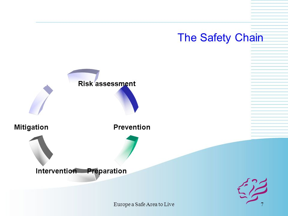 Europe a Safe Area to Live7 The Safety Chain Risk assessment Prevention PreparationIntervention Mitigation After-care