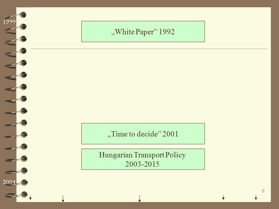 """6 """"White Paper"""" 1992 Hungarian Transport Policy 2003-2015 """"Time to decide"""" 2001 1990 2004"""