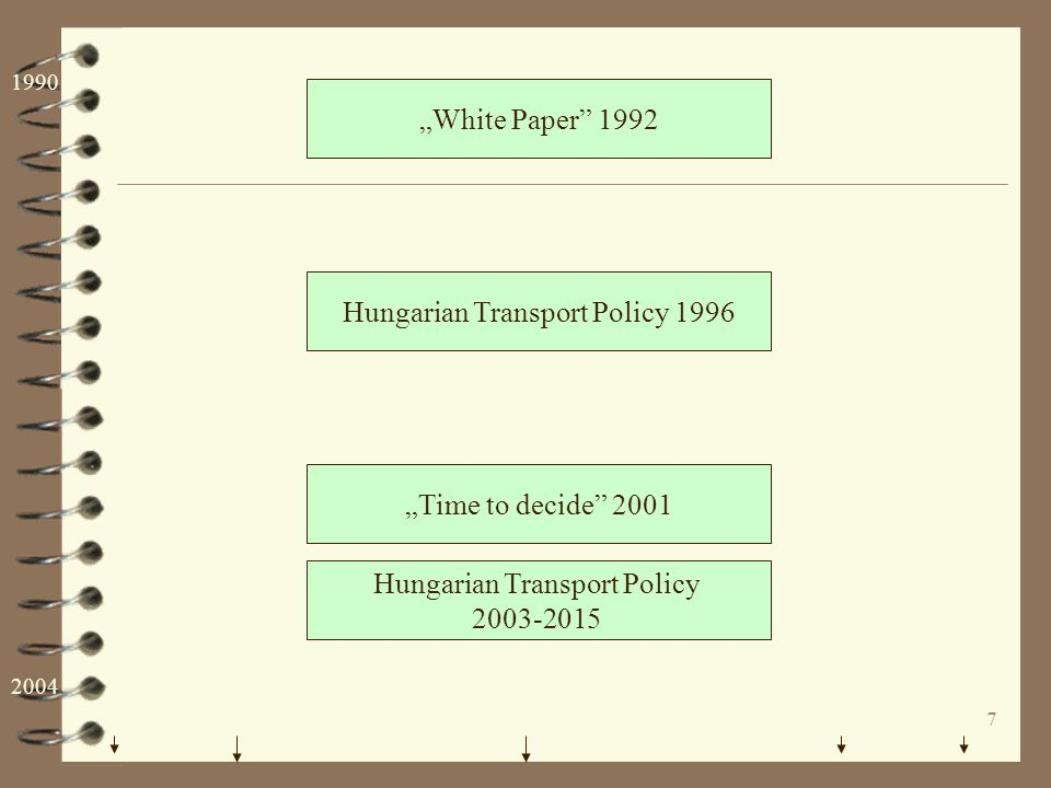 """7 """"White Paper"""" 1992 Hungarian Transport Policy 2003-2015 Hungarian Transport Policy 1996 """"Time to decide"""" 2001 1990 2004"""