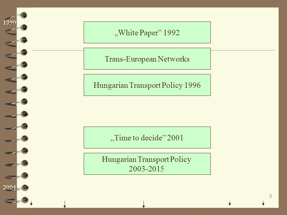 """8 """"White Paper"""" 1992 Trans-European Networks Hungarian Transport Policy 2003-2015 Hungarian Transport Policy 1996 """"Time to decide"""" 2001 1990 2004"""