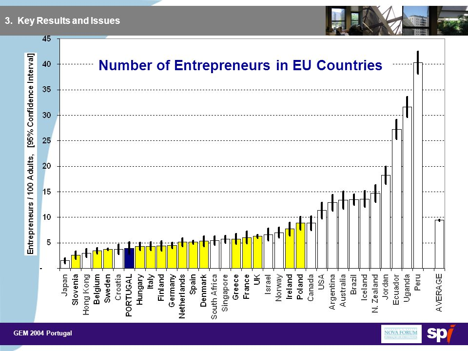 GEM 2004 Portugal 3. Key Results and Issues Number of Entrepreneurs in EU Countries