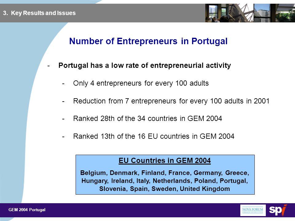 GEM 2004 Portugal 3. Key Results and Issues Number of Entrepreneurs in Global GEM
