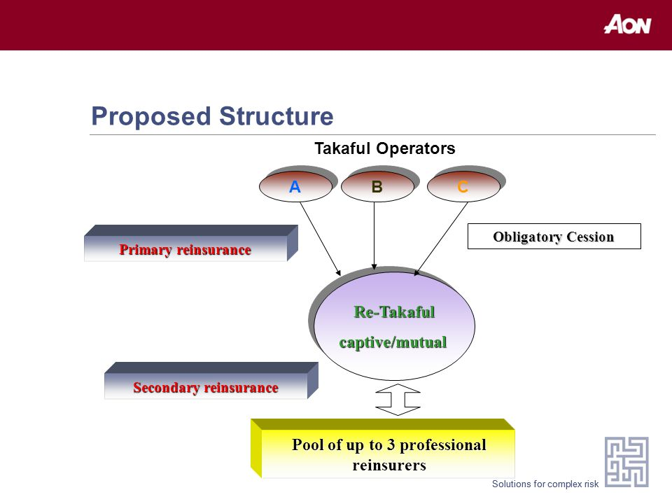 Solutions for complex risk Proposed Structure Takaful OperatorsRe-Takafulcaptive/mutualRe-Takafulcaptive/mutual C C B B A A Obligatory Cession Pool of